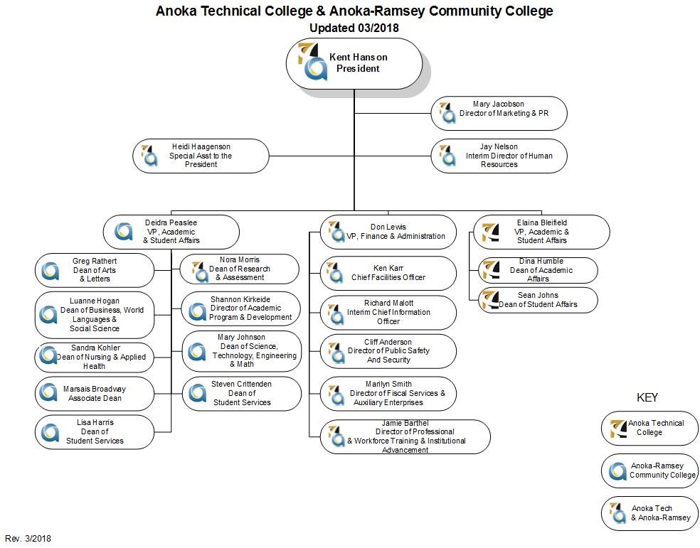Organization Chart | Procedure 1a 2 11 Organization Chart Anoka Ramsey Community College